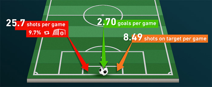 nasetipy.com - How to calculate expected goals for soccer matches